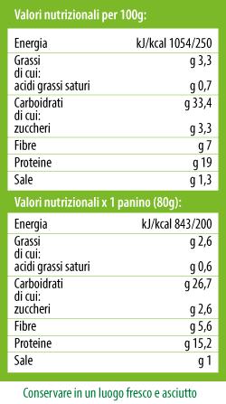 Tabella nutrizionale Panini Pro